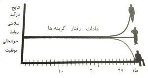 dastan-3-doost-asare-morakab